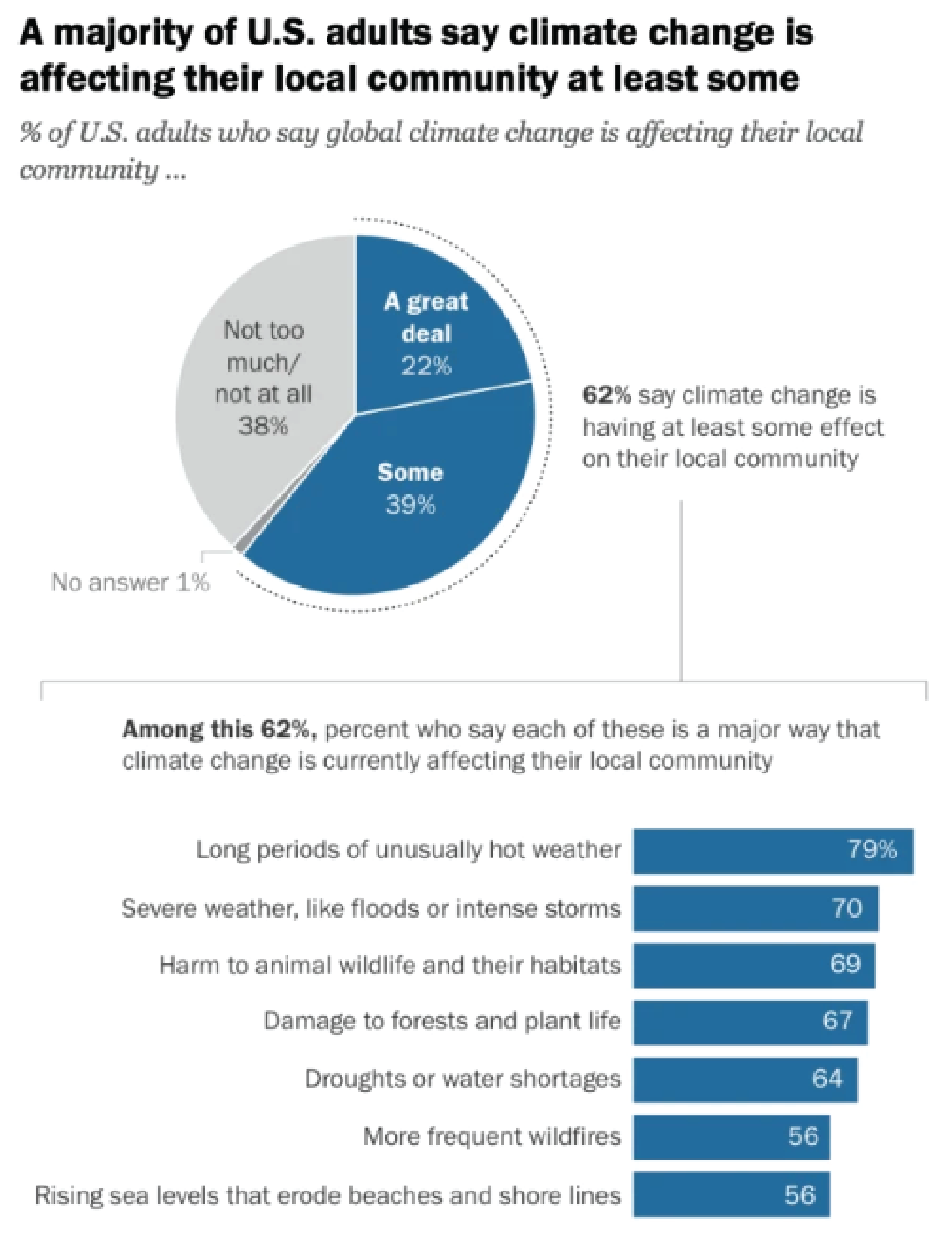 A Majority Acknowledge Climate Change Graph Image