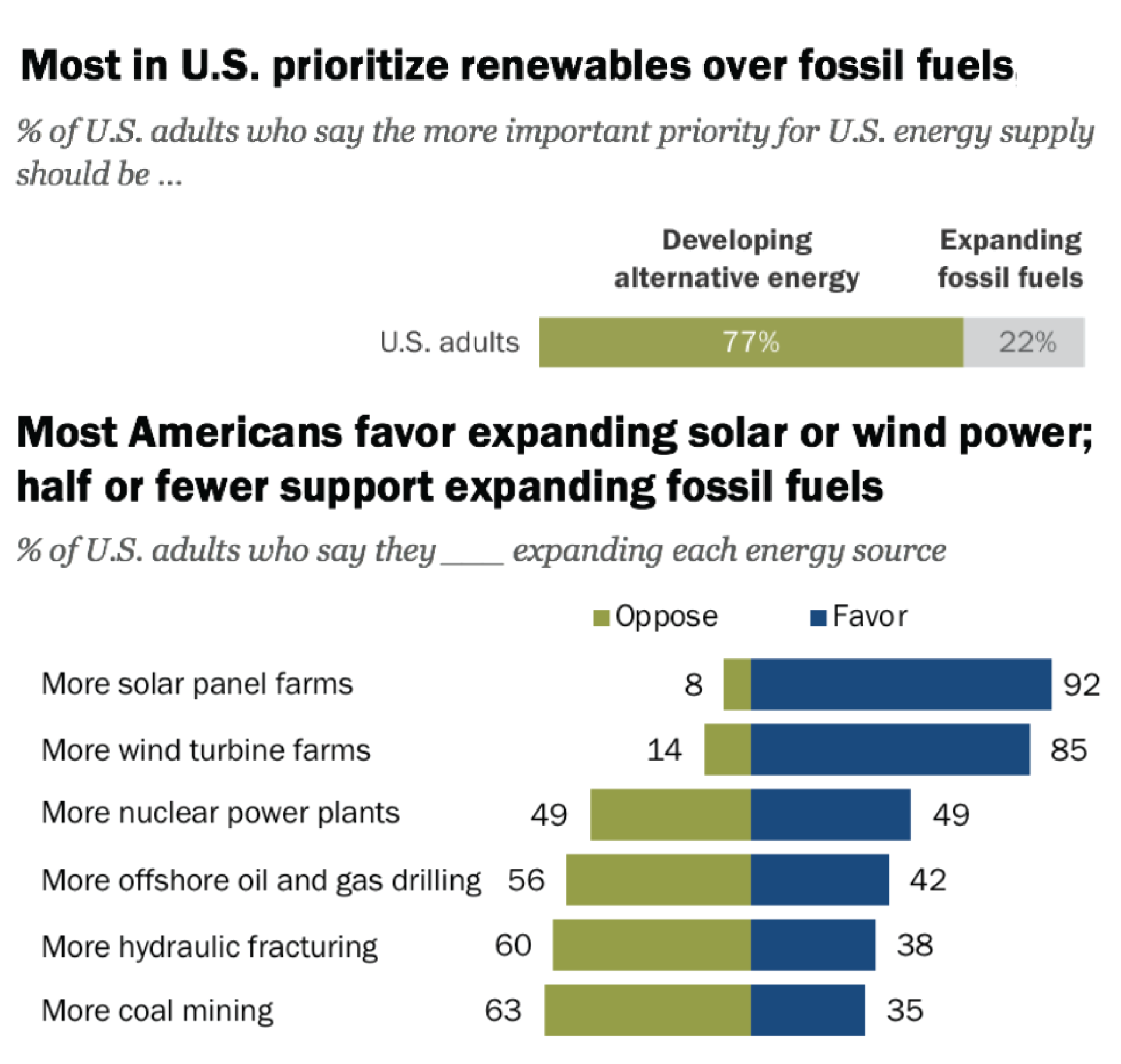 Most in US Prioritize Renewables Over Fossil Fuels
