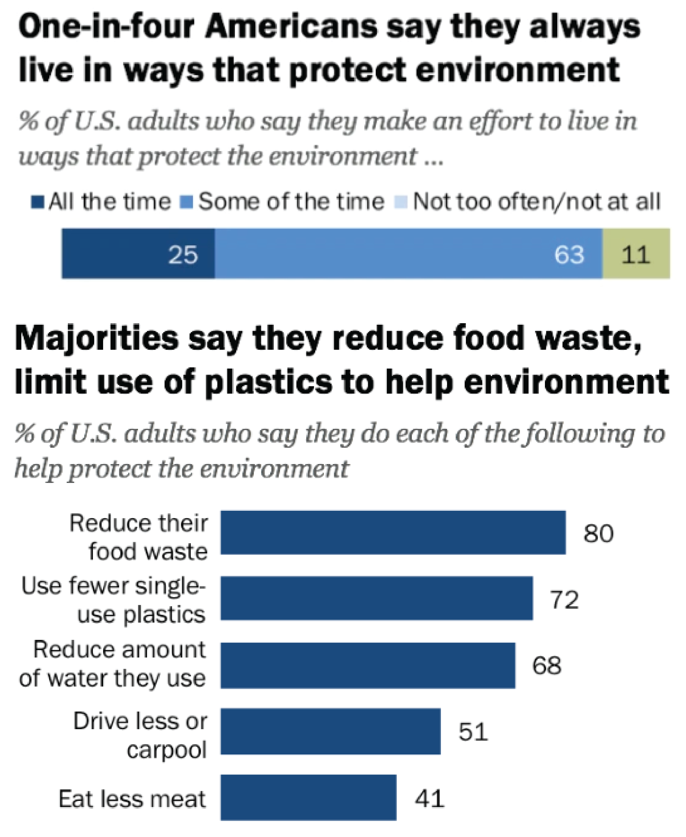 One in Four Americans Always Live in Ways that Protect the Environment Graph